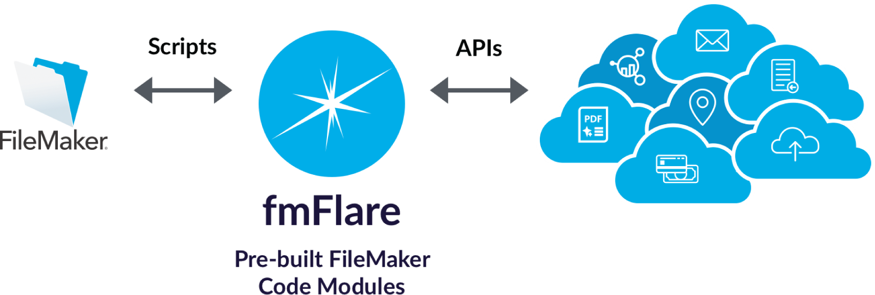 fmFlare View Diagram